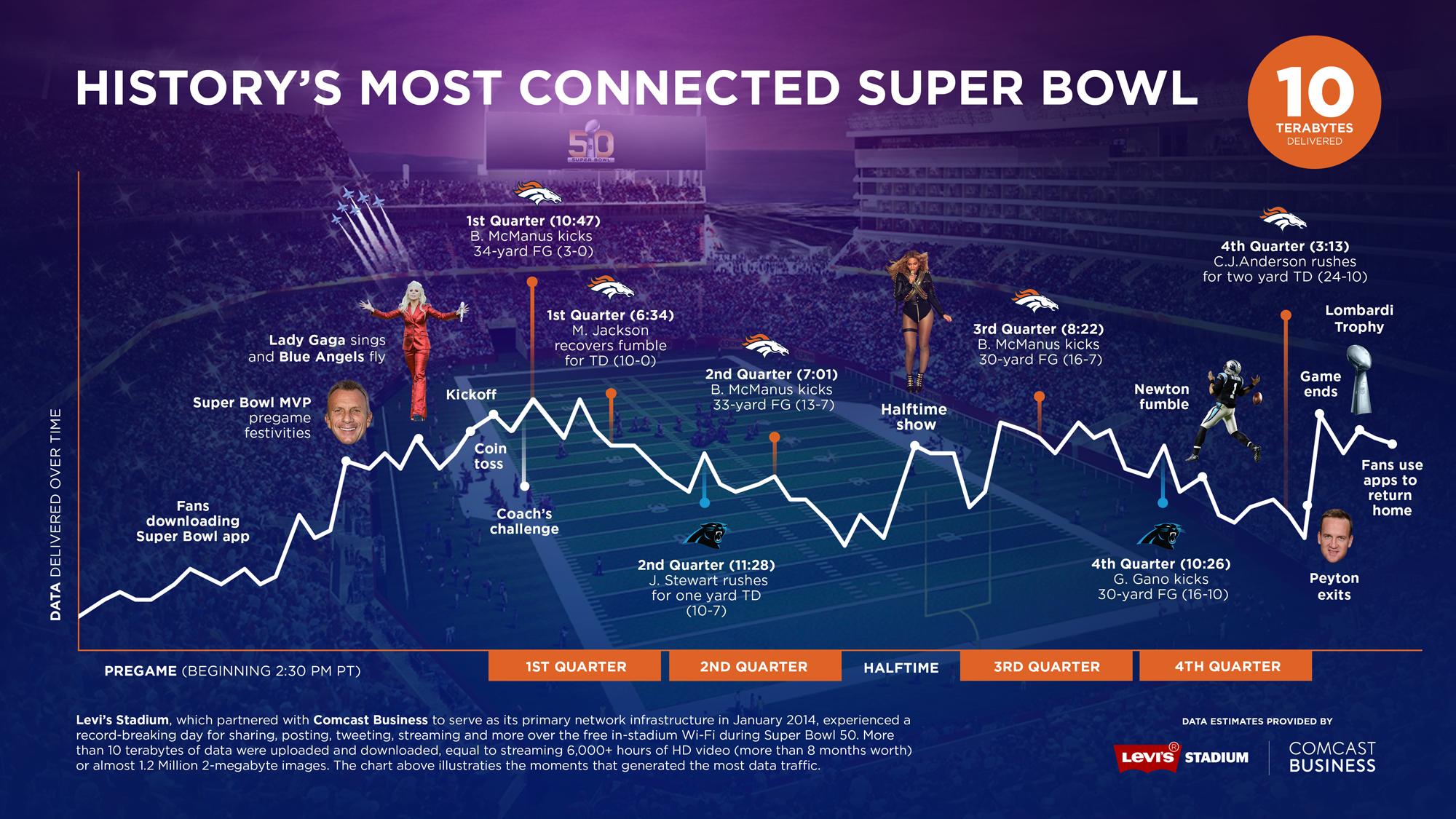 Superbowl-Comcast-Business-Levis-Stadium-Infographic-Final
